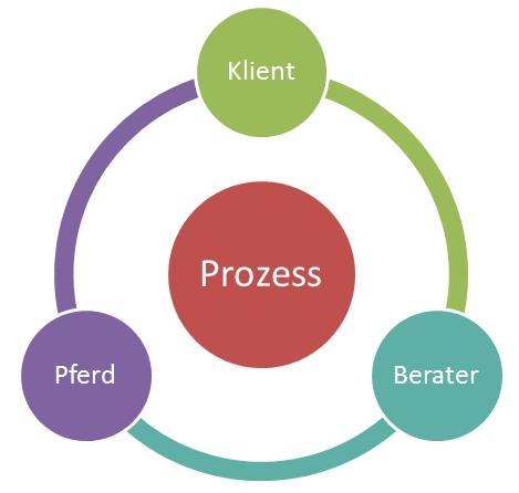 Zirkulärer Prozess